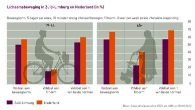 Lichaamsbeweging Zuid-Limburg